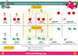What are the 4 demonstrative pronouns in Spanish?